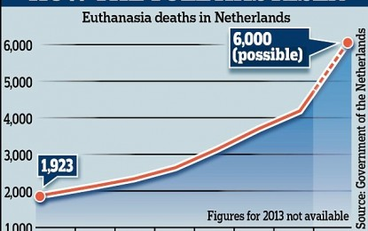 Dutch Official Pleads with Britain to Keep Euthanasia Illegal