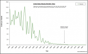 Over 100 - measles_mortality_graph