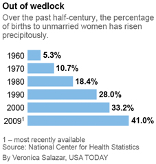 Out-of-Wedlock Births