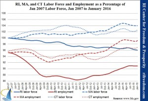 Will Public Policy Work- RI-MA-CT-laborunemployment
