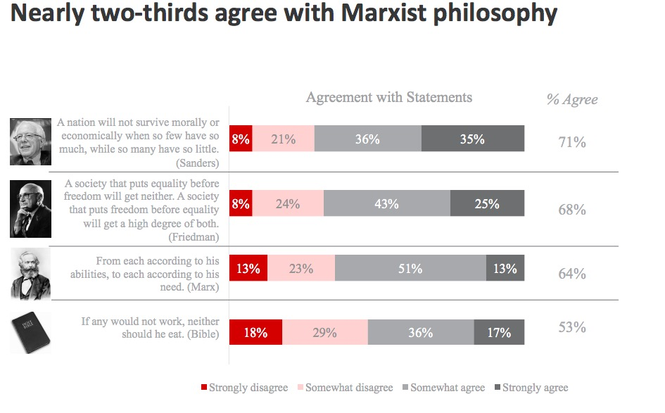 millennials-supporting-karl-marx-2