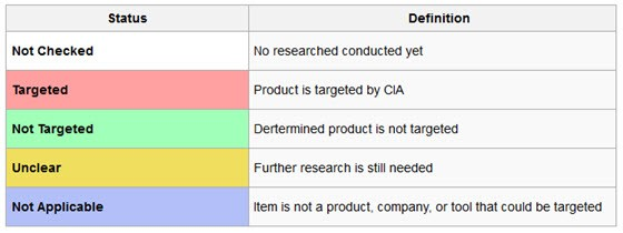 """Wikileaks Published a List of Consumer Electronics """"Targeted"""" by the CIA"""