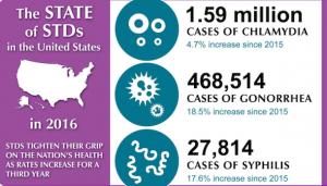 STDs at record high