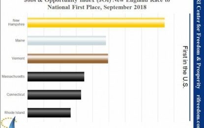 Jobs & Opportunity Index (JOI), September 2018