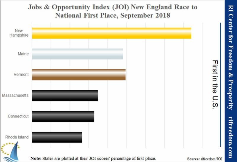 Jobs and Opportunity Index