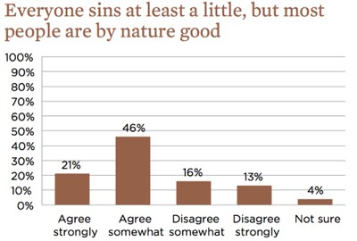 Survey Evangelicals1