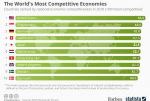 Another Trump promise - World's Most 'Competitive Economy'