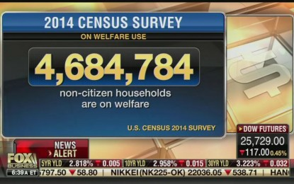 Media Ignore: Census Data Reveals Majority of 'Non-Citizens' Are On Welfare
